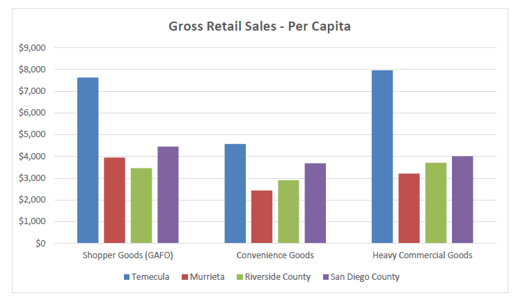 gross retail sales